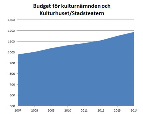 K.Budget 2006-2014